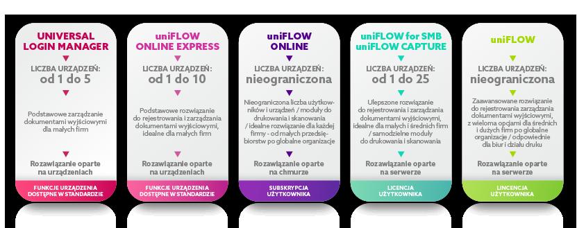 Software UNIFLOW 5